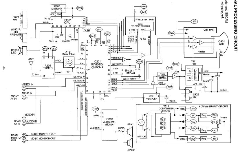 Diagram skema tv sanyo crt 21