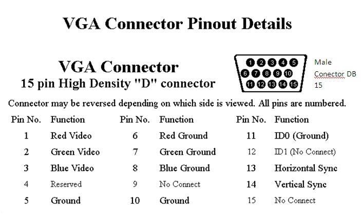 Vga Pinout Db15 Diagram Schematic And Assignments
