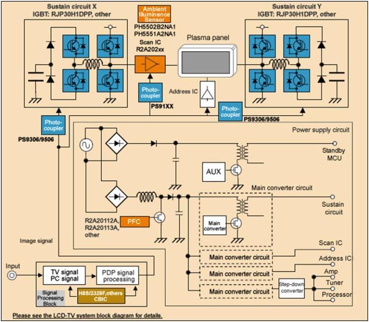 Diagram blok atau skema tv plasma