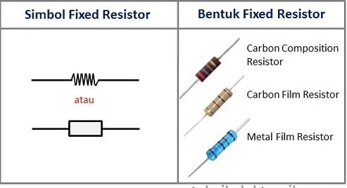 gambar dan simbol resistor tetap
