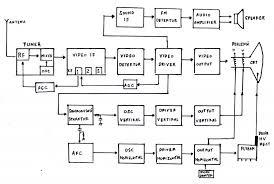 Skema tv download kumpulan skema tv tabung berbagai merk dan model skema blok tv tabung ccuart Choice Image