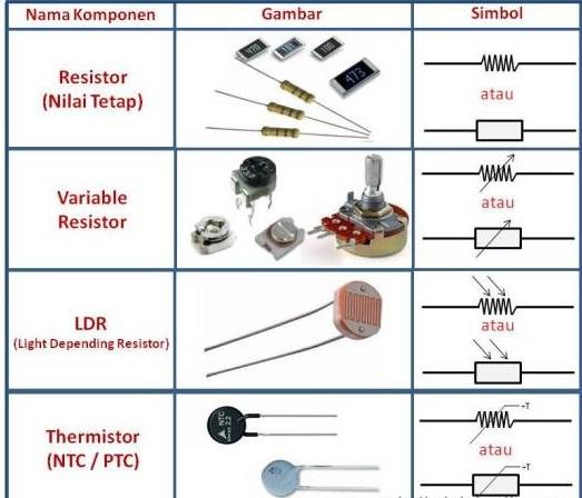 komponen elektronika pasif resistor