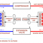 How Does Air Conditioning Work Diagram